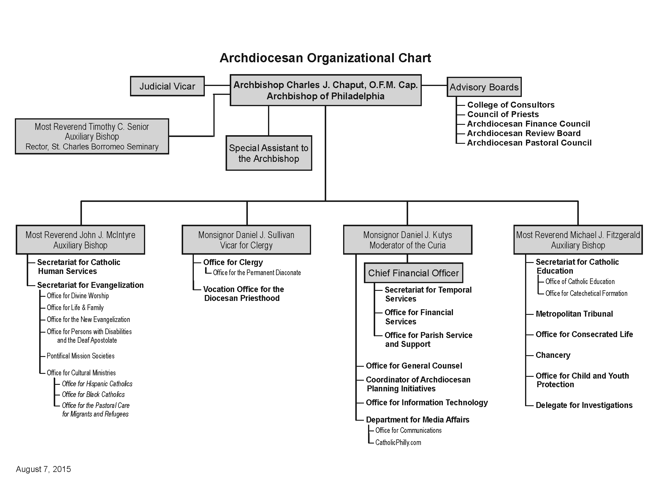 New Organizational Chart- offices only 8x11-updated 08-07-2015
